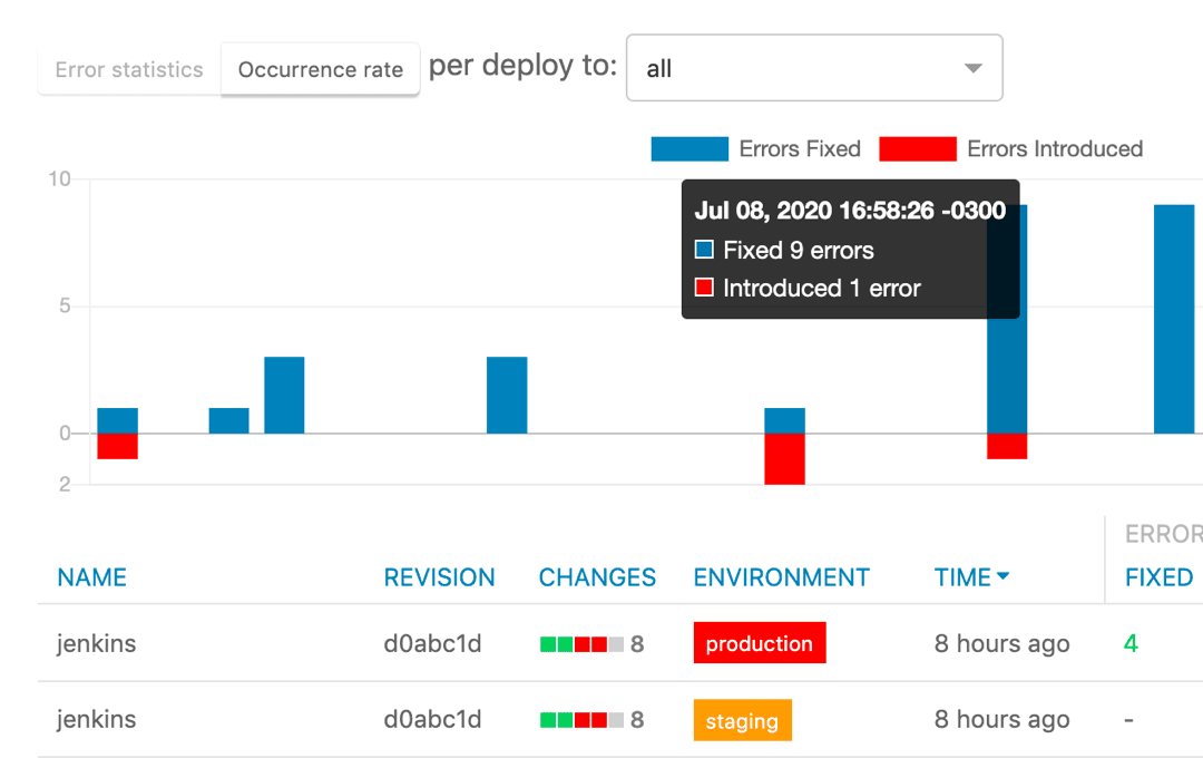 See how each deploy impacts your code